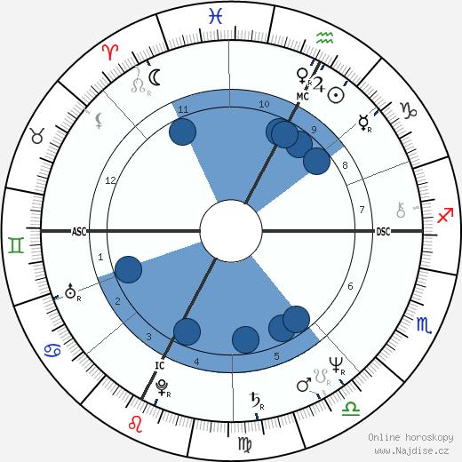 Richard Dean Anderson wikipedie, horoscope, astrology, instagram