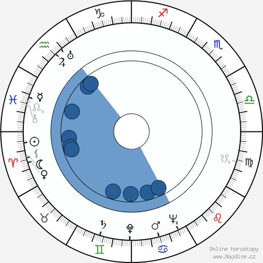 Richard Denning wikipedie, horoscope, astrology, instagram