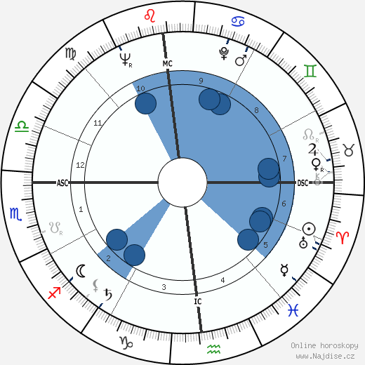 Richard Dysart wikipedie, horoscope, astrology, instagram