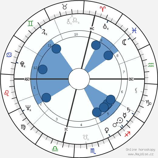 Richard George Eberling wikipedie, horoscope, astrology, instagram