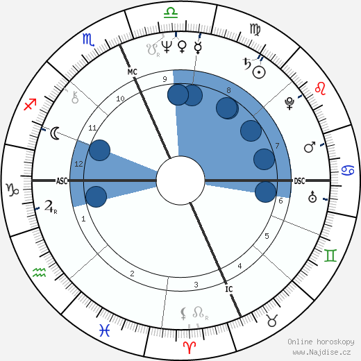 Richard Gere wikipedie, horoscope, astrology, instagram