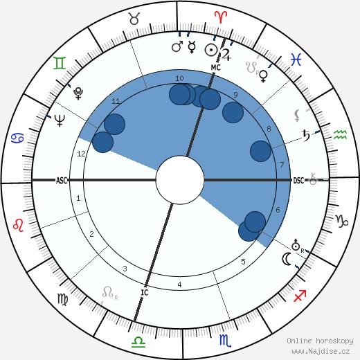 Richard Ghormley Eberhart wikipedie, horoscope, astrology, instagram