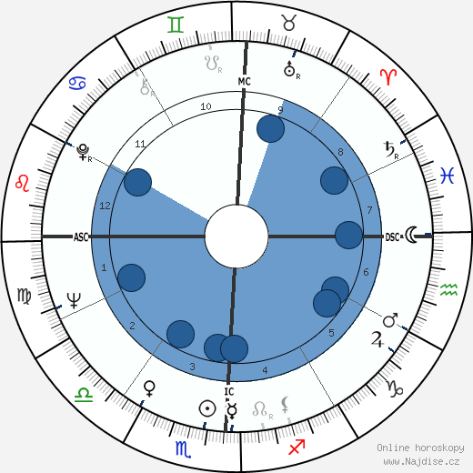 Richard H. Truly wikipedie, horoscope, astrology, instagram