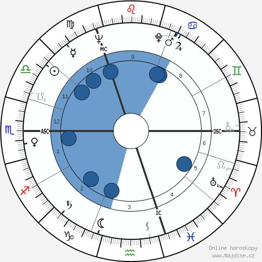 Richard Harris wikipedie, horoscope, astrology, instagram