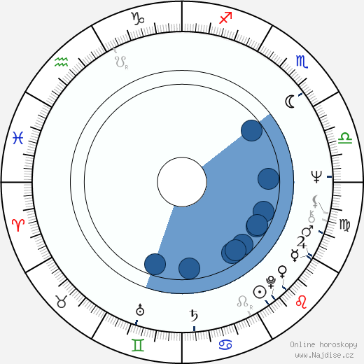 Richard Hartley wikipedie, horoscope, astrology, instagram
