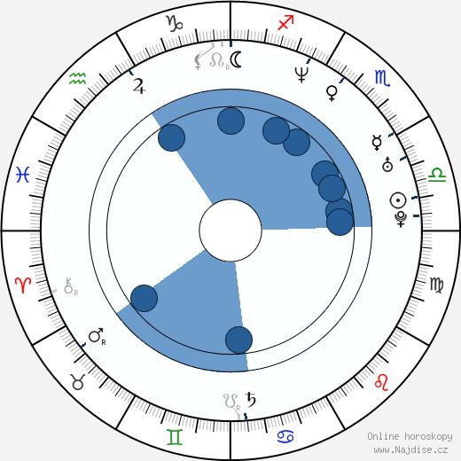 Richard Ian Cox wikipedie, horoscope, astrology, instagram