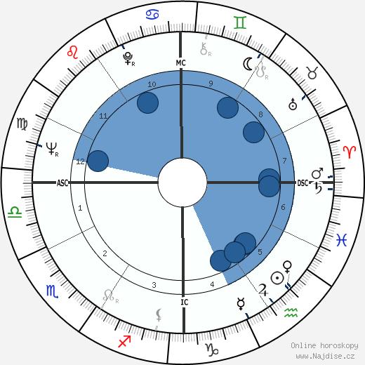 Richard Idemon wikipedie, horoscope, astrology, instagram
