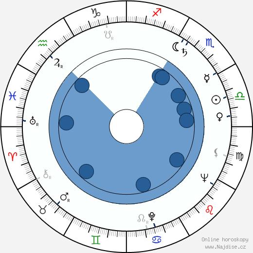 Richard Jaeckel wikipedie, horoscope, astrology, instagram