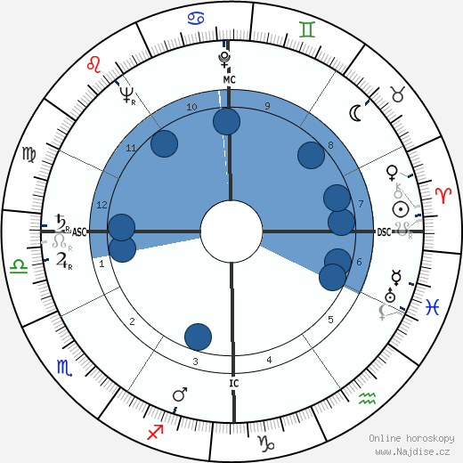 Richard Kiley wikipedie, horoscope, astrology, instagram