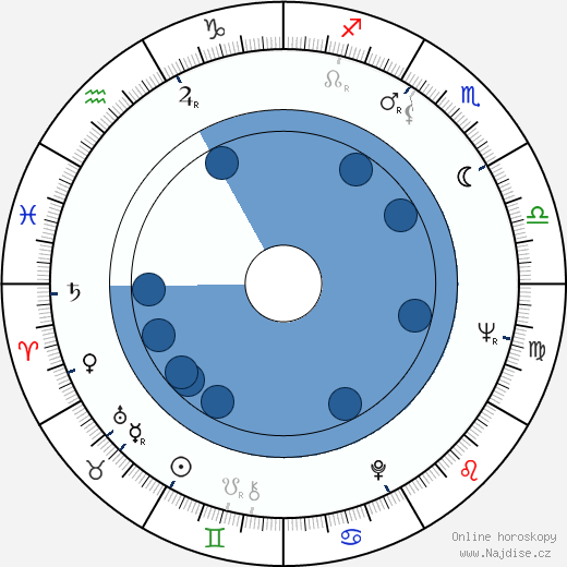 Richard Kovalčík wikipedie, horoscope, astrology, instagram