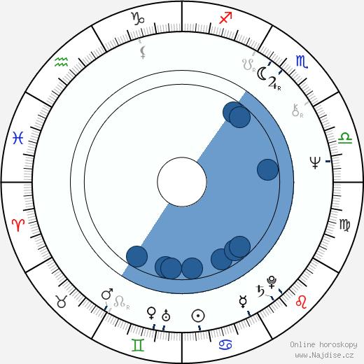 Richard Lewis wikipedie, horoscope, astrology, instagram