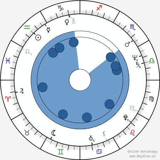 Richard Lineback wikipedie, horoscope, astrology, instagram