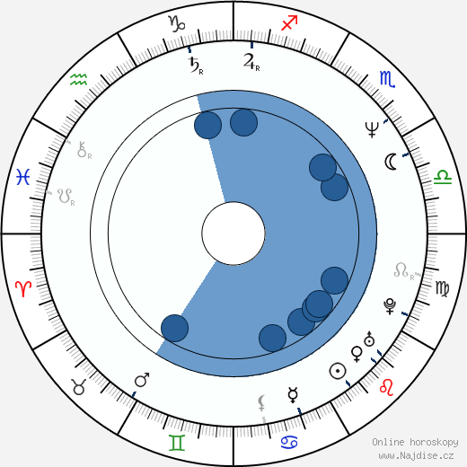 Richard Linklater wikipedie, horoscope, astrology, instagram