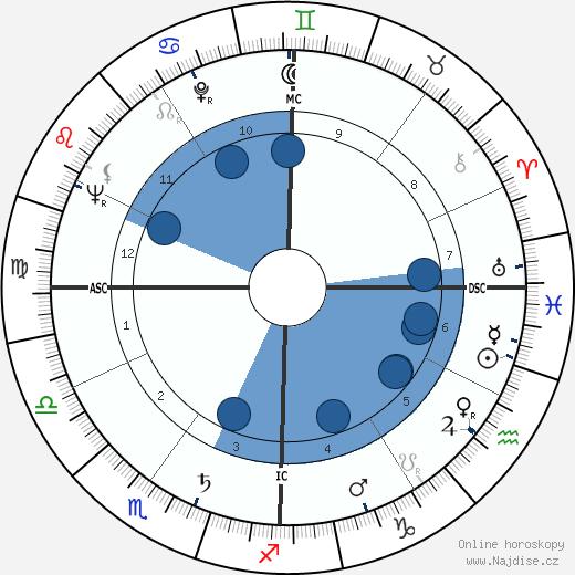Richard Matheson wikipedie, horoscope, astrology, instagram
