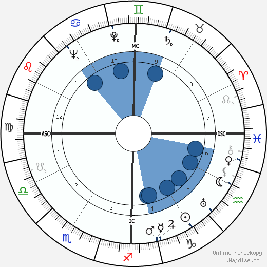Richard Nixon wikipedie, horoscope, astrology, instagram