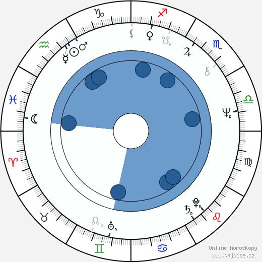 Richard Portnow wikipedie, horoscope, astrology, instagram