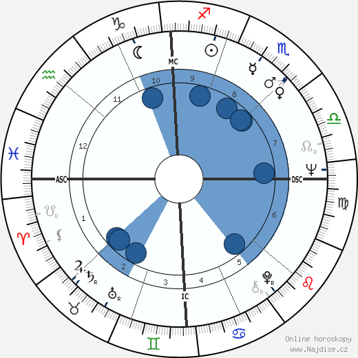 Richard Pryor wikipedie, horoscope, astrology, instagram