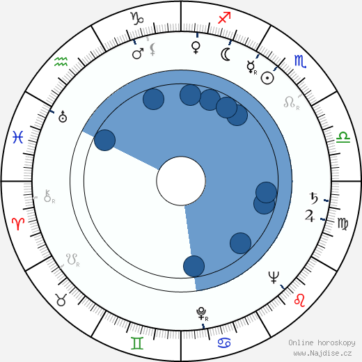 Richard Quine wikipedie, horoscope, astrology, instagram