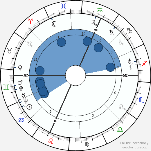 Richard Rodgers wikipedie, horoscope, astrology, instagram