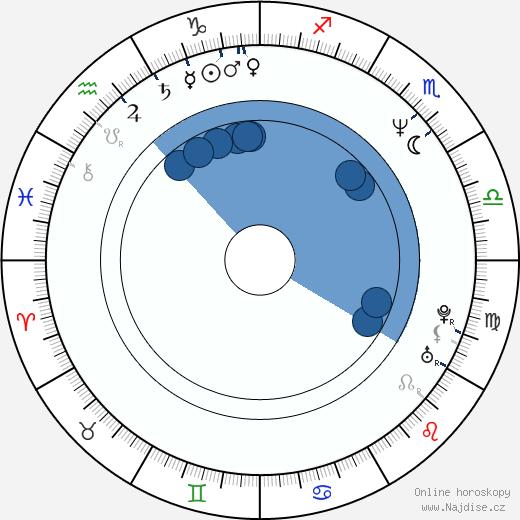 Richard Roxburgh wikipedie, horoscope, astrology, instagram