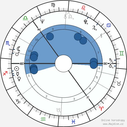 Richard Shepherd wikipedie, horoscope, astrology, instagram