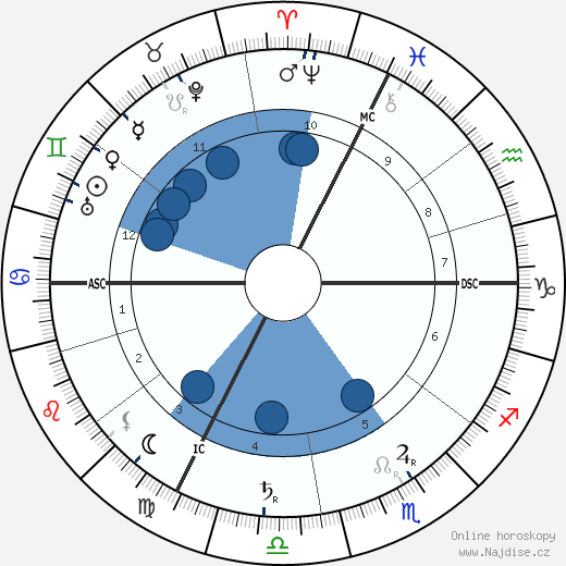 Richard Strauss wikipedie, horoscope, astrology, instagram