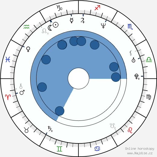 Richard T. Jones wikipedie, horoscope, astrology, instagram