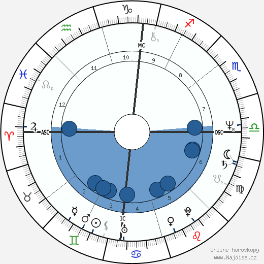 Richard Thomas wikipedie, horoscope, astrology, instagram