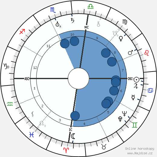 Richard Walther Darré wikipedie, horoscope, astrology, instagram