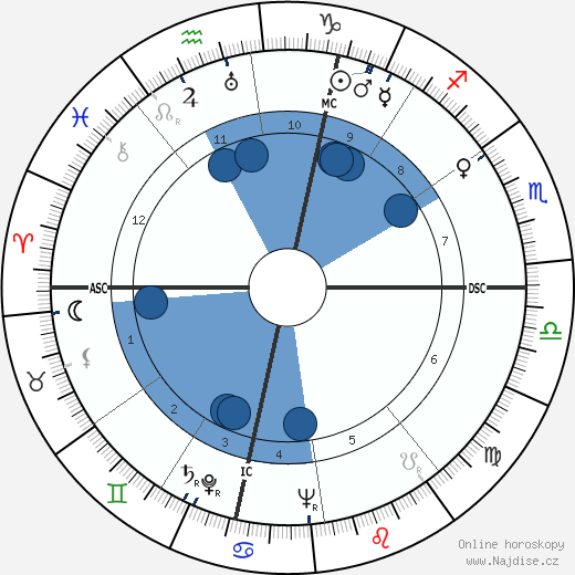 Richard Widmark wikipedie, horoscope, astrology, instagram