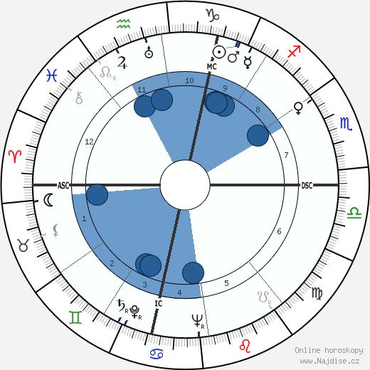 Richard Widmark wikipedie, horoscope, astrology, instagram