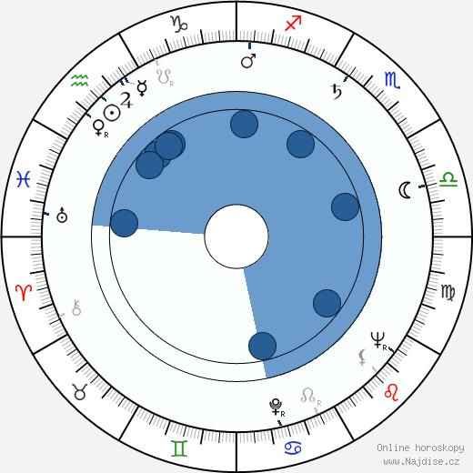 Richard Yates wikipedie, horoscope, astrology, instagram