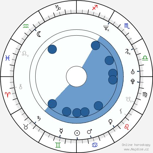 Richard Yearwood wikipedie, horoscope, astrology, instagram