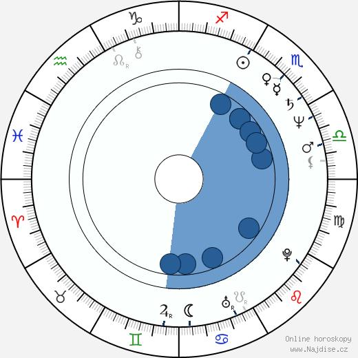 Rick Bayless wikipedie, horoscope, astrology, instagram