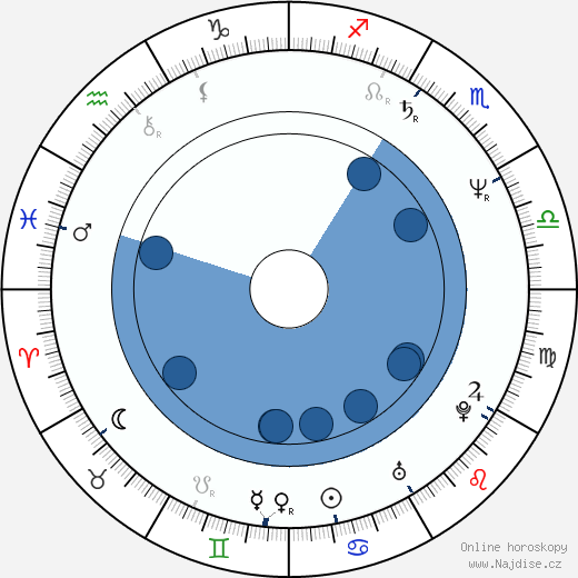Rick Ducommun wikipedie, horoscope, astrology, instagram