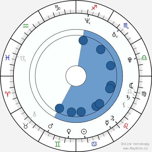 Rick Gonzalez wikipedie, horoscope, astrology, instagram