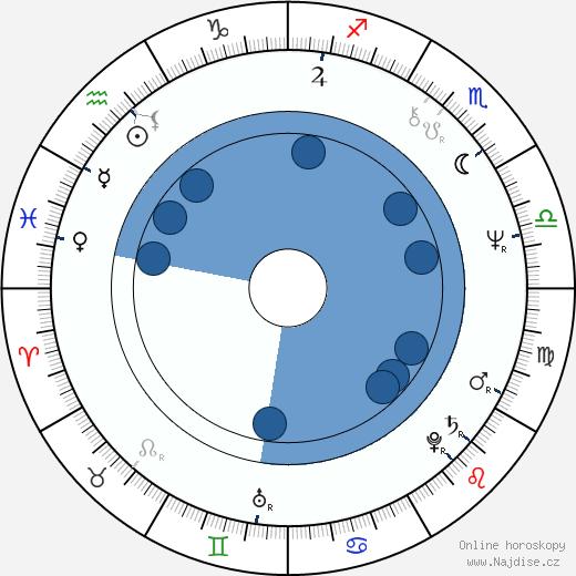 Rick James wikipedie, horoscope, astrology, instagram