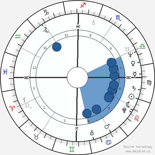 Rick Springfield wikipedie, horoscope, astrology, instagram