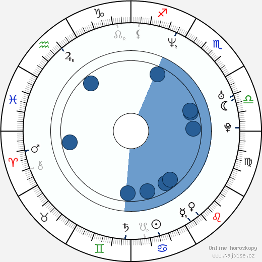 Rick Tae wikipedie, horoscope, astrology, instagram
