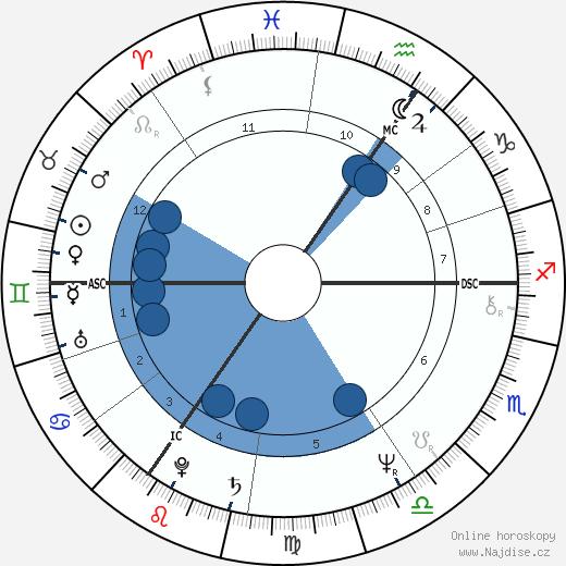 Rick Wakeman wikipedie, horoscope, astrology, instagram