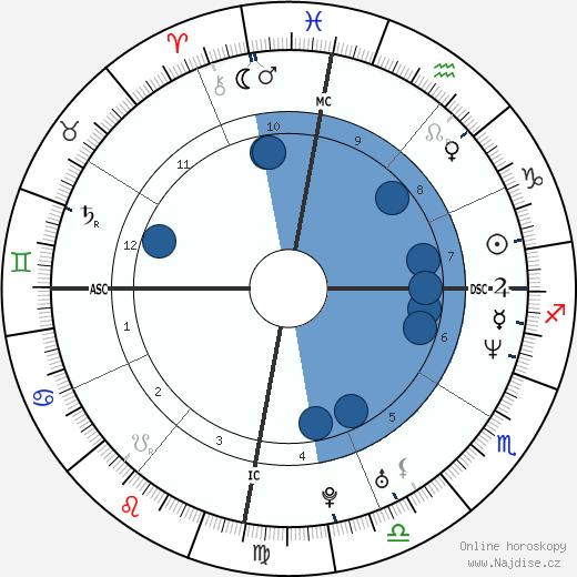 Ricky Martin wikipedie, horoscope, astrology, instagram