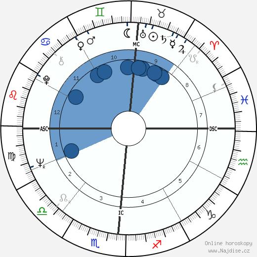 Ricky Nelson wikipedie, horoscope, astrology, instagram