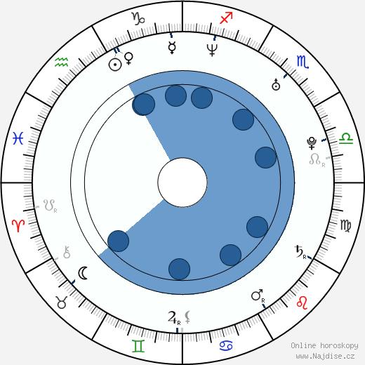 Ricky Wilson wikipedie, horoscope, astrology, instagram
