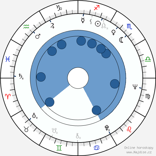 Ridley Scott wikipedie, horoscope, astrology, instagram