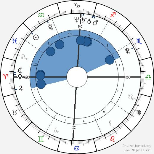 Rihanna wikipedie, horoscope, astrology, instagram