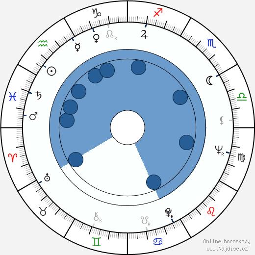 Riitta Vainio wikipedie, horoscope, astrology, instagram