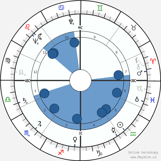 Rika de Backer wikipedie, horoscope, astrology, instagram
