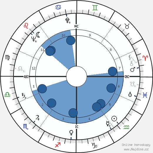 Rika de Backer wikipedie, horoscope, astrology, instagram