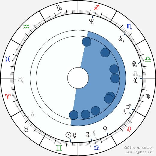 Rin Seo wikipedie, horoscope, astrology, instagram