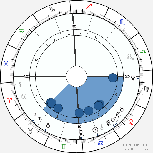 Ringo Starr wikipedie, horoscope, astrology, instagram